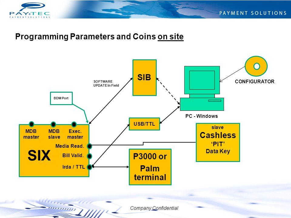 Company Confidential SIB CONFIGURATOR CD PC - Windows P3000 or Palm terminal USB/TTL SOFTWARE UPDATE In Field MDB master Irda / TTL Exec. master Media