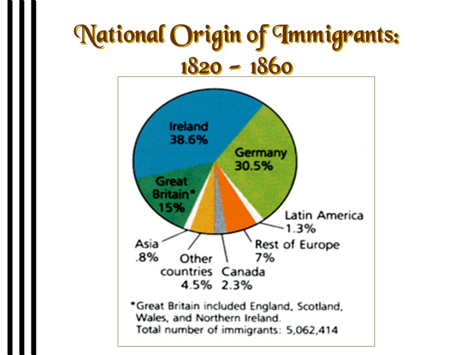 National Origin of Immigrants: 1820 - 1860