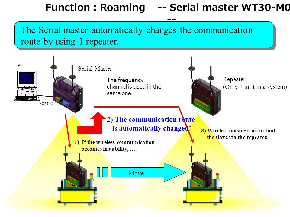 14 Function : Roaming -- Serial master WT30-M01 -- RS232C PC Repeater (Only 1 unit in a system) Serial Master Move 2) The communication route is automatically changed.