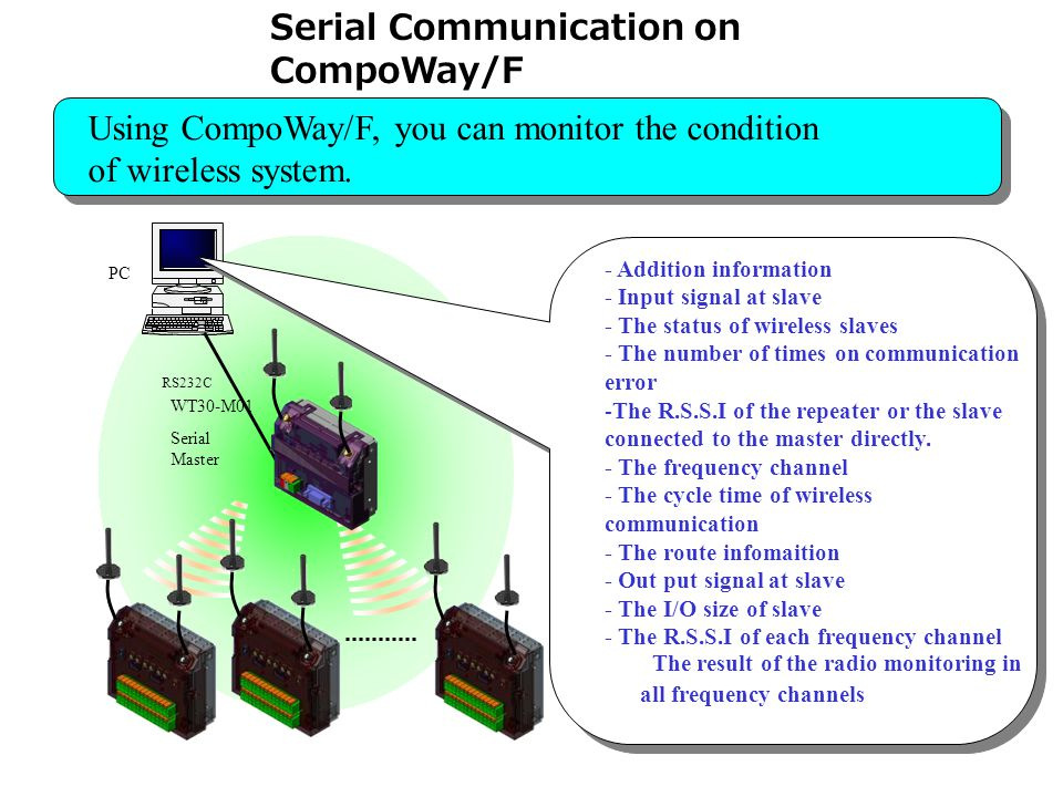 15 Serial Communication on CompoWay/F WT30-M01 Serial Master RS232C PC - Addition information - Input signal at slave - The status of wireless slaves - The number of times on communication error -The R.S.S.I of the repeater or the slave connected to the master directly.