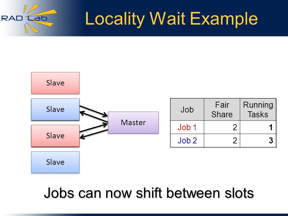 Slave Locality Wait Example Master Slave Job Fair Share Running Tasks Job 121 Job 222 Jobs can now shift between slots Slave Job Fair Share Running Ta