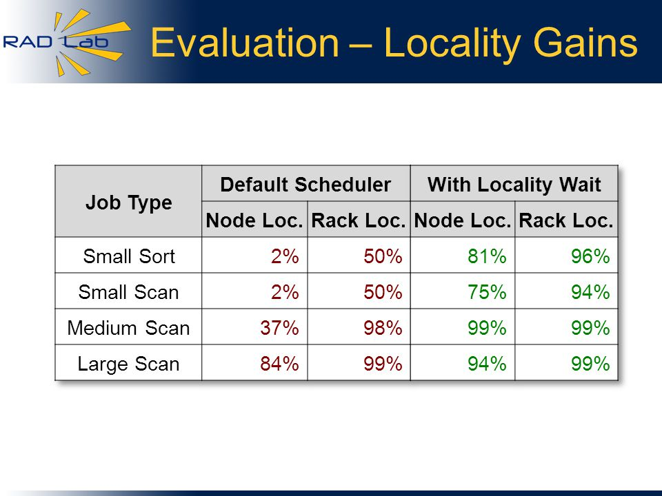 Evaluation – Locality Gains