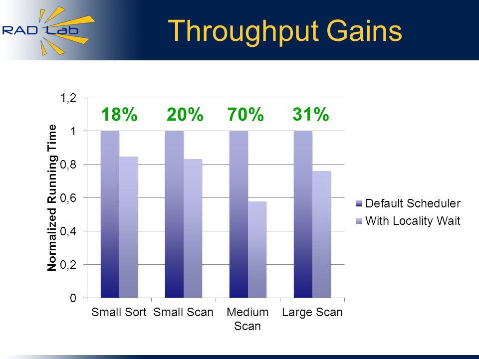 Throughput Gains 70% 31% 20%18%