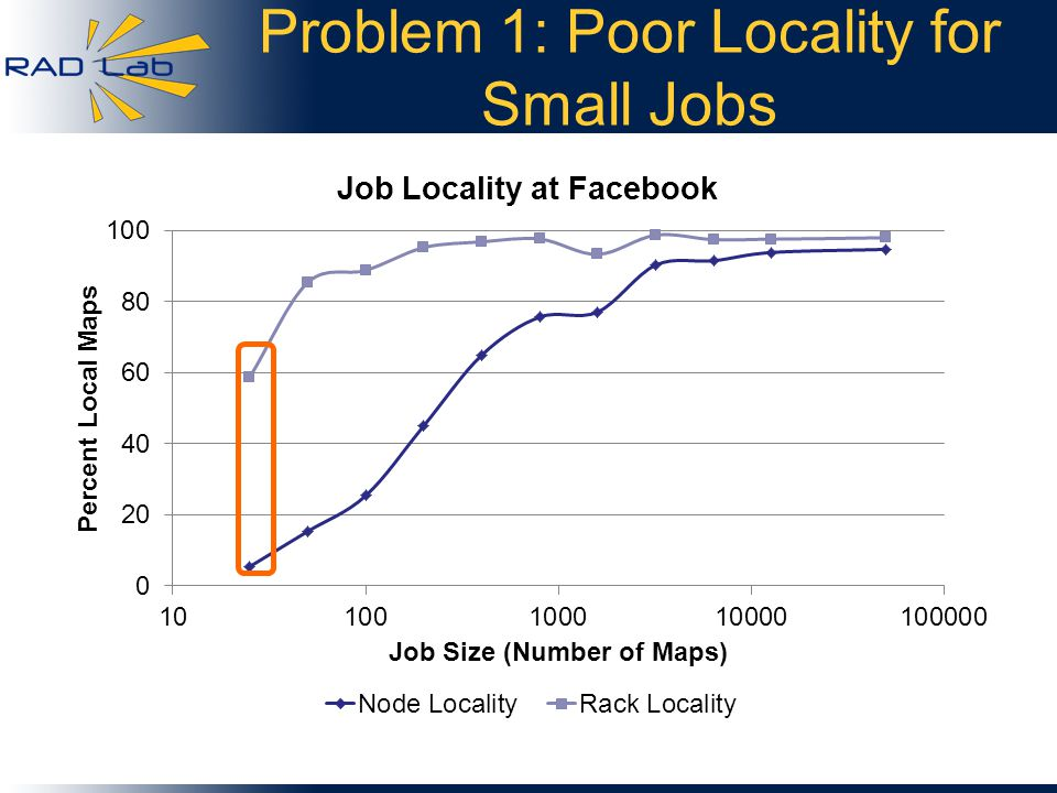 Problem 1: Poor Locality for Small Jobs