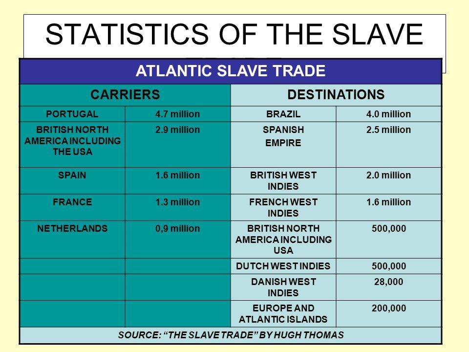 STATISTICS OF THE SLAVE TRADE ATLANTIC SLAVE TRADE CARRIERSDESTINATIONS PORTUGAL4.7 millionBRAZIL4.0 million BRITISH NORTH AMERICA INCLUDING THE USA 2