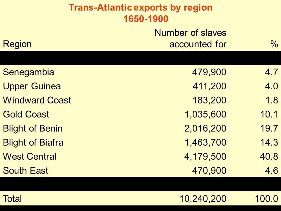 Trans-Atlantic exports by region 1650-1900 Region Number of slaves accounted for % Senegambia479,9004.7 Upper Guinea411,2004.0 Windward Coast183,2001.