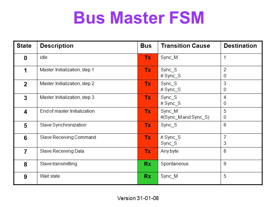 Version 31-01-08 Bus Master FSM StateDescriptionBusTransition CauseDestination 0 idle Tx Sync_M1 1 Master Initialization, step 1 Tx Sync_S # Sync_S 2020 2 Master Initialization, step 2 Tx Sync_S # Sync_S 3030 3 Master Initialization, step 3 Tx Sync_S # Sync_S 4040 4 End of master Initialization Tx Sync_M #(Sync_M and Sync_S) 5050 5 Slave Synchronization Tx Sync_S6 6 Slave Receiving Command Tx # Sync_S Sync_S 7373 7 Slave Receiving Data Tx Any byte8 8 Slave transmitting Rx Spontaneous9 9 Wait state Rx Sync_M5