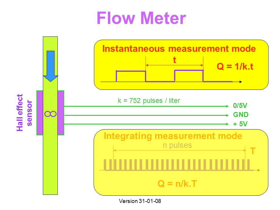 Version 31-01-08 Flow Meter 0/5V GND + 5V k = 752 pulses / liter Hall effect sensor t Q = 1/k.t Instantaneous measurement mode n pulses Integrating measurement mode T Q = n/k.T