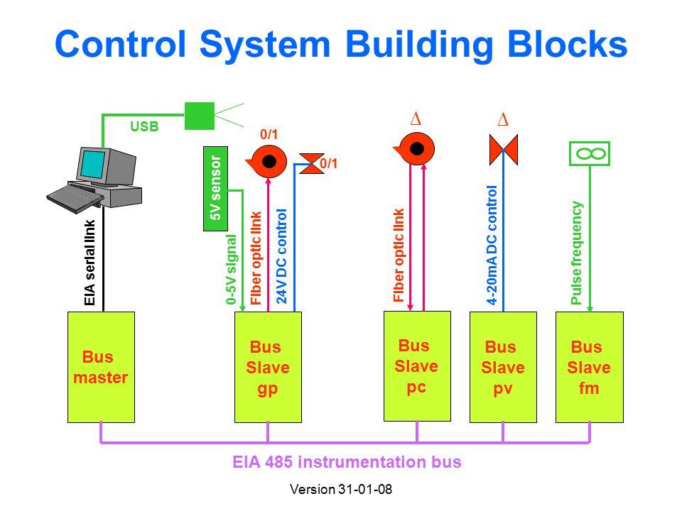 Version 31-01-08 Control System Building Blocks Bus master EIA serial link Bus Slave gp Fiber optic link 5V sensor 0/1 Bus Slave pc Fiber optic link ∆