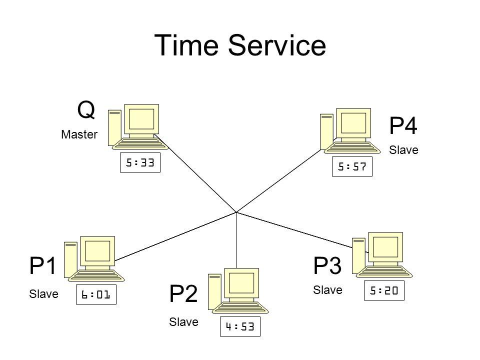 Time Service 5:33 5:57 5:20 4:53 6:01 Q P2 P3P1 Master Slave P4 Slave