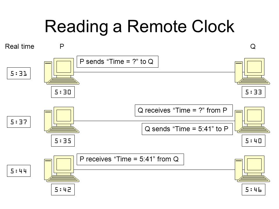 Reading a Remote Clock 5:305:33 Real time P Q 5:31 5:355:40 5:37 P sends Time = ? to Q 5:425:46 5:44 P receives Time = 5:41 from Q Q sends Time = 5:41 to P Q receives Time = ? from P P measures the roundtrip delay to be 12 = 2D