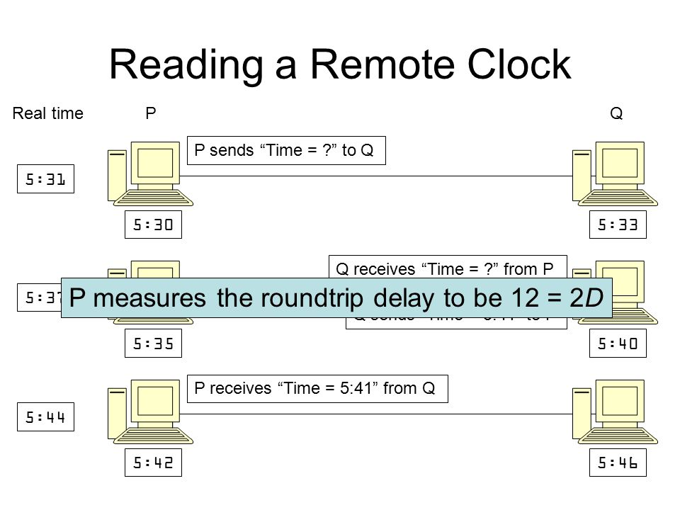 Reading a Remote Clock 5:305:33 Real time P Q 5:31 5:355:40 5:37 P sends Time = to Q 5:425:46 5:44 P receives Time = 5:41 from Q Q sends Time = 5:41 to P Q receives Time = from P P measures the roundtrip delay to be 12 = 2D