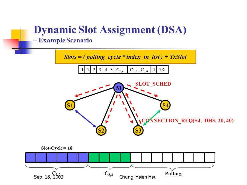 Sep. 18, 2003Chung-Hsien Hsu Dynamic Slot Assignment (DSA) – Example Scenario M S1 S2S3 S4 112343C 3,4 C 1,2, C 3,4 118 CONNECTION_REQ(S4, DH3, 20, 40
