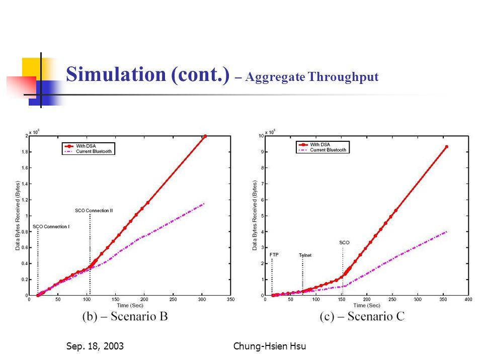 Sep. 18, 2003Chung-Hsien Hsu Simulation (cont.) – Aggregate Throughput