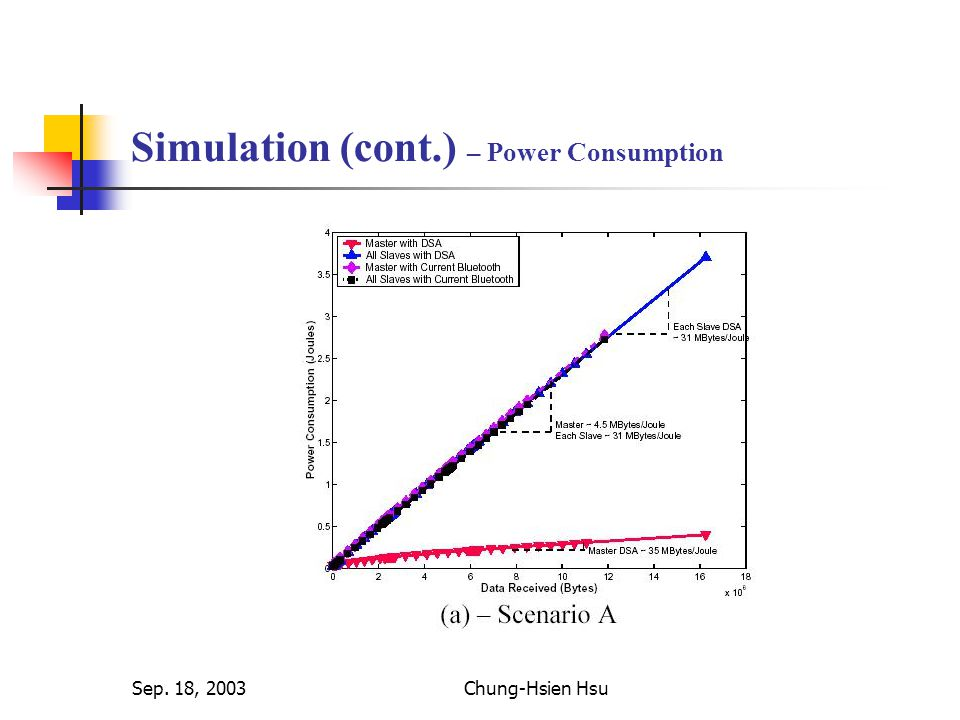 Sep. 18, 2003Chung-Hsien Hsu Simulation (cont.) – Power Consumption