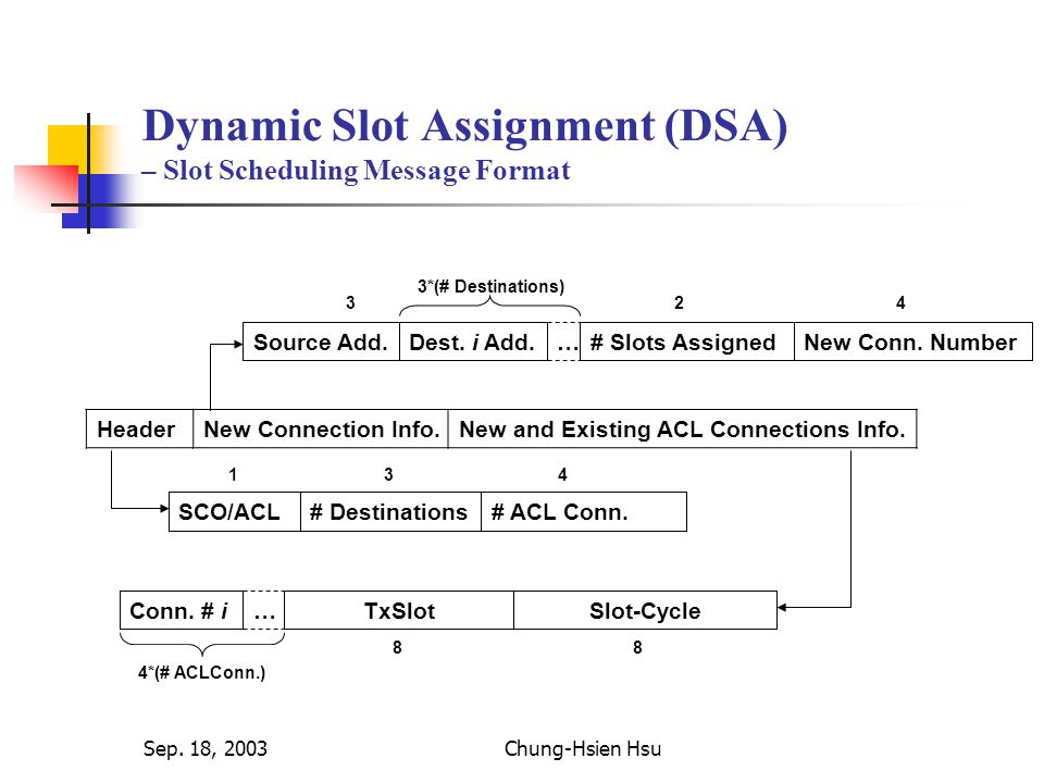Sep. 18, 2003Chung-Hsien Hsu Dynamic Slot Assignment (DSA) – Slot Scheduling Message Format HeaderNew Connection Info.New and Existing ACL Connections