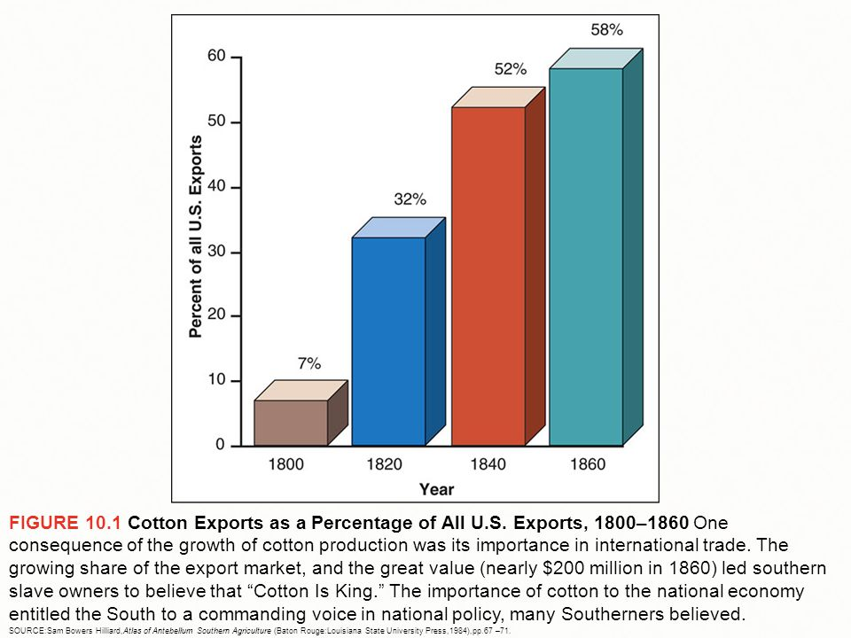 FIGURE 10.1 Cotton Exports as a Percentage of All U.S. Exports, 1800–1860 One consequence of the growth of cotton production was its importance in int