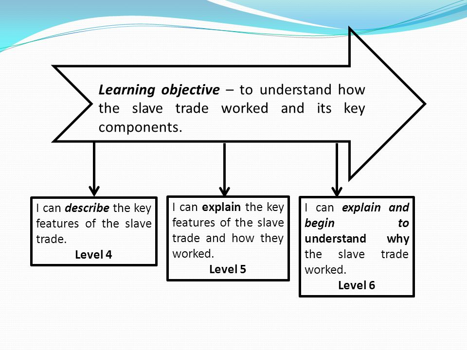 Learning objective – to understand how the slave trade worked and its key components.