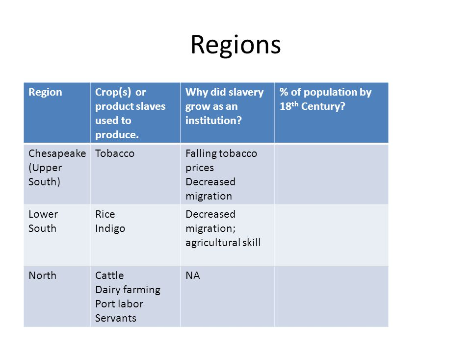 Regions RegionCrop(s) or product slaves used to produce. Why did slavery grow as an institution? % of population by 18 th Century? Chesapeake (Upper S