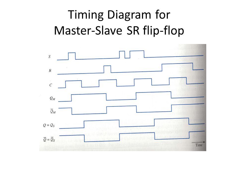 Timing Diagram for Master-Slave SR flip-flop