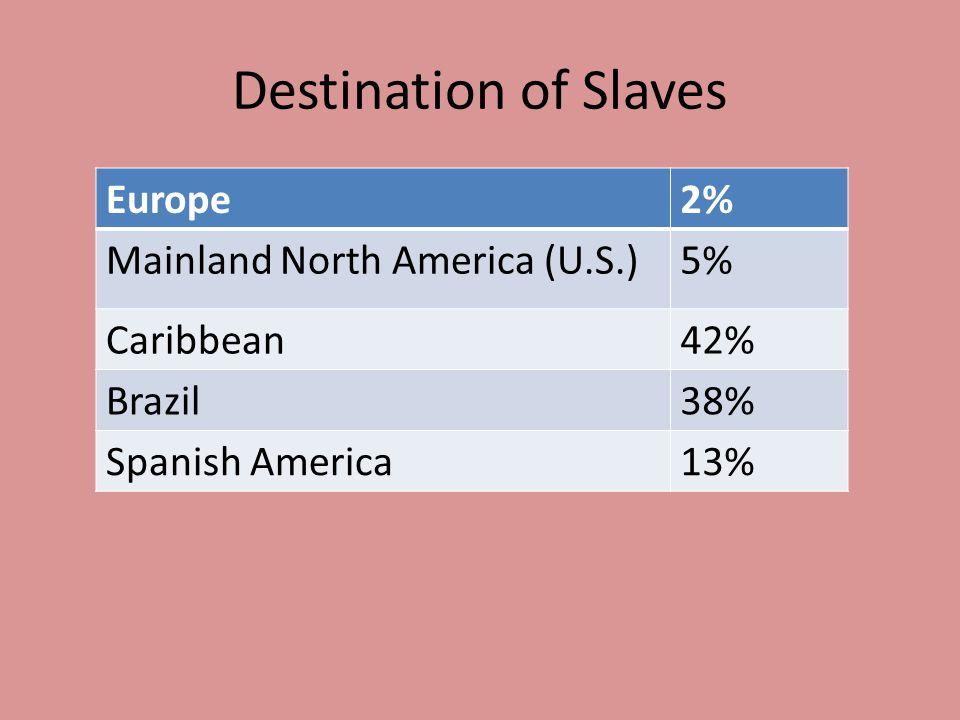 Destination of Slaves Europe2% Mainland North America (U.S.)5% Caribbean42% Brazil38% Spanish America13%