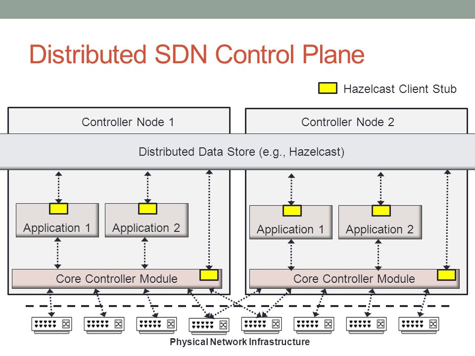 Distributed SDN Control Plane Physical Network Infrastructure Core Controller Module Distributed Data Store (e.g., Hazelcast) Controller Node 1Controller Node 2 Application 1Application 2 Core Controller Module Application 1Application 2 Hazelcast Client Stub
