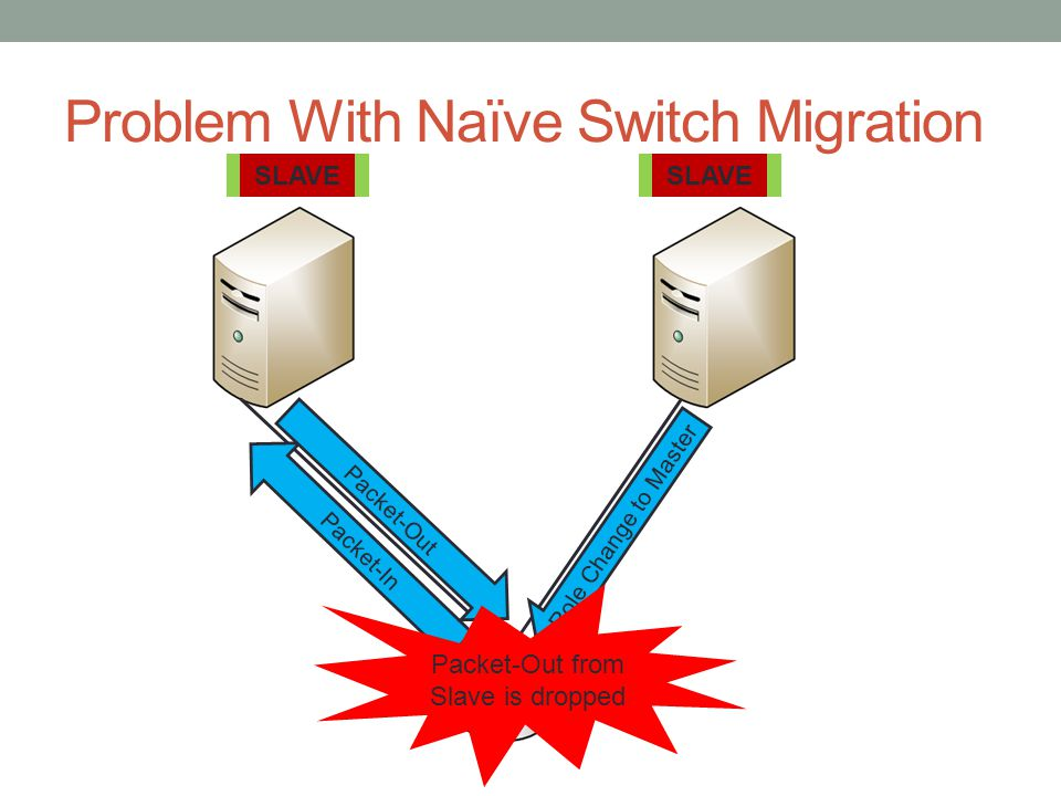 Problem With Naïve Switch Migration Packet-In MASTER SLAVE Packet-Out Role Change to Master Packet-Out from Slave is dropped