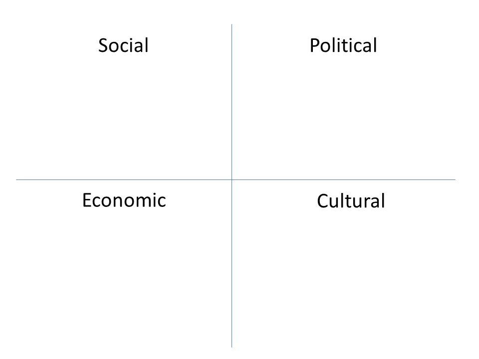Social Cultural Economic Political