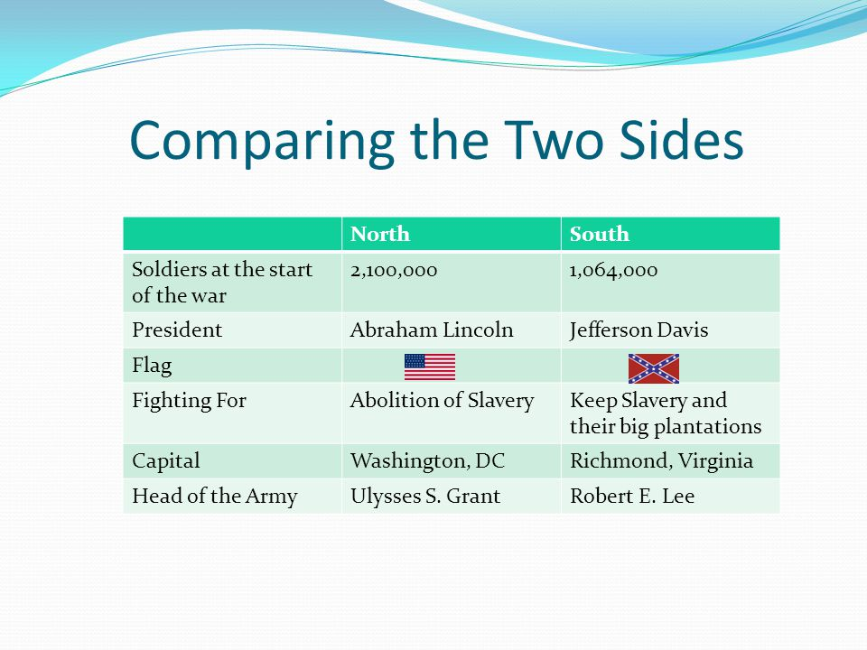Comparing the Two Sides NorthSouth Soldiers at the start of the war 2,100,0001,064,000 PresidentAbraham LincolnJefferson Davis Flag Fighting ForAbolition of SlaveryKeep Slavery and their big plantations CapitalWashington, DCRichmond, Virginia Head of the ArmyUlysses S.
