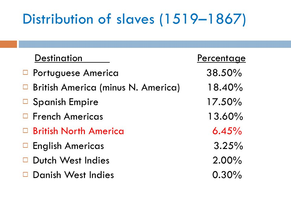 Distribution of slaves (1519–1867) DestinationPercentage  Portuguese America 38.50%  British America (minus N.