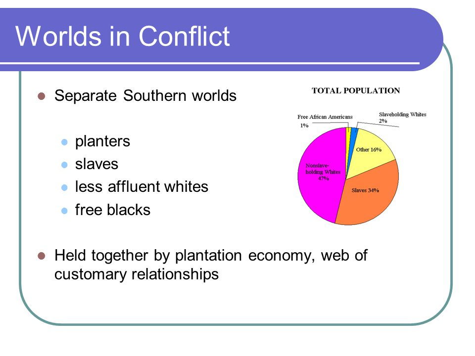 Worlds in Conflict Separate Southern worlds planters slaves less affluent whites free blacks Held together by plantation economy, web of customary rel