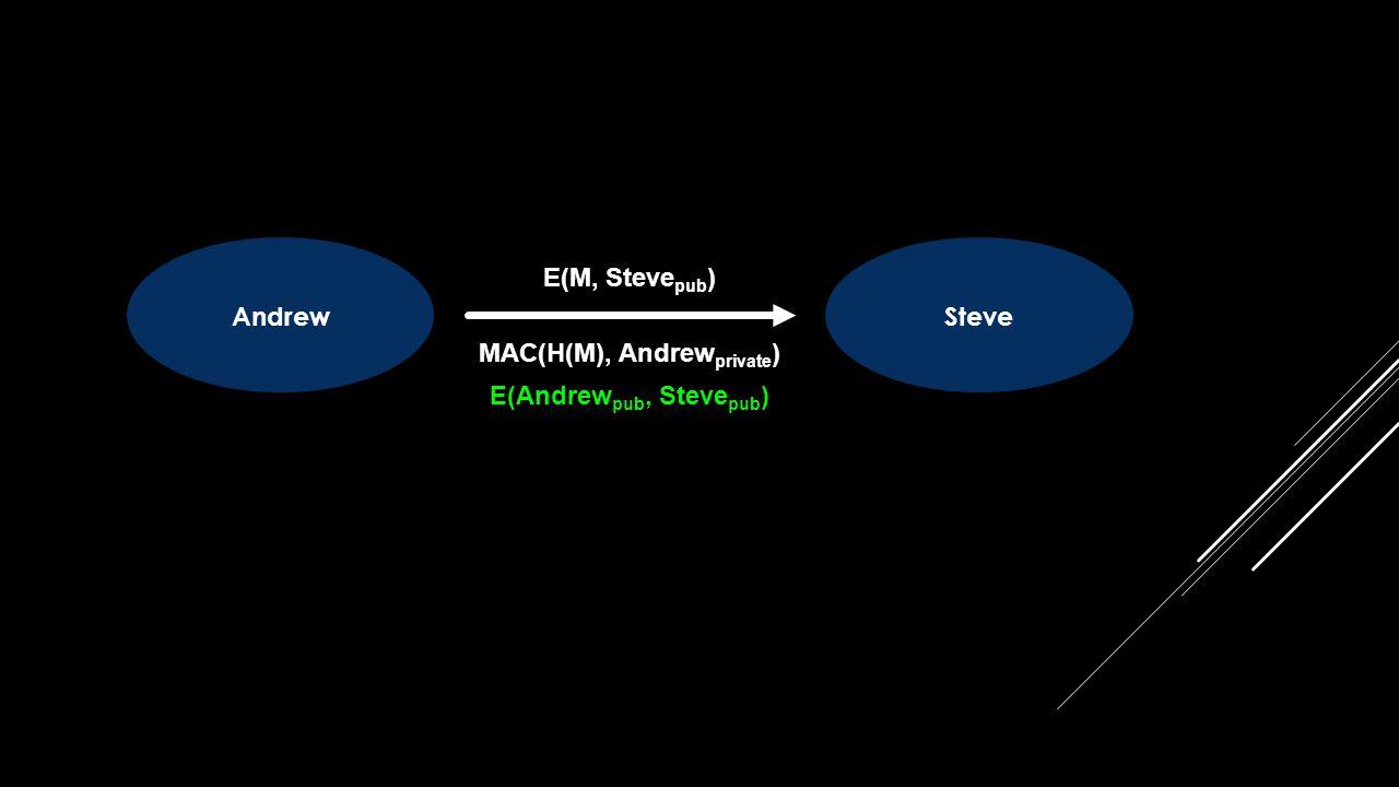 AndrewSteve E(M, Steve pub ) MAC(H(M), Andrew private ) E(Andrew pub, Steve pub )