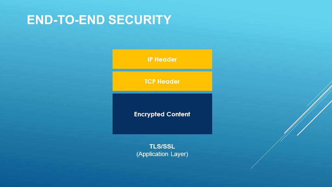 END-TO-END SECURITY Encrypted Content TCP Header IP Header TLS/SSL (Application Layer)