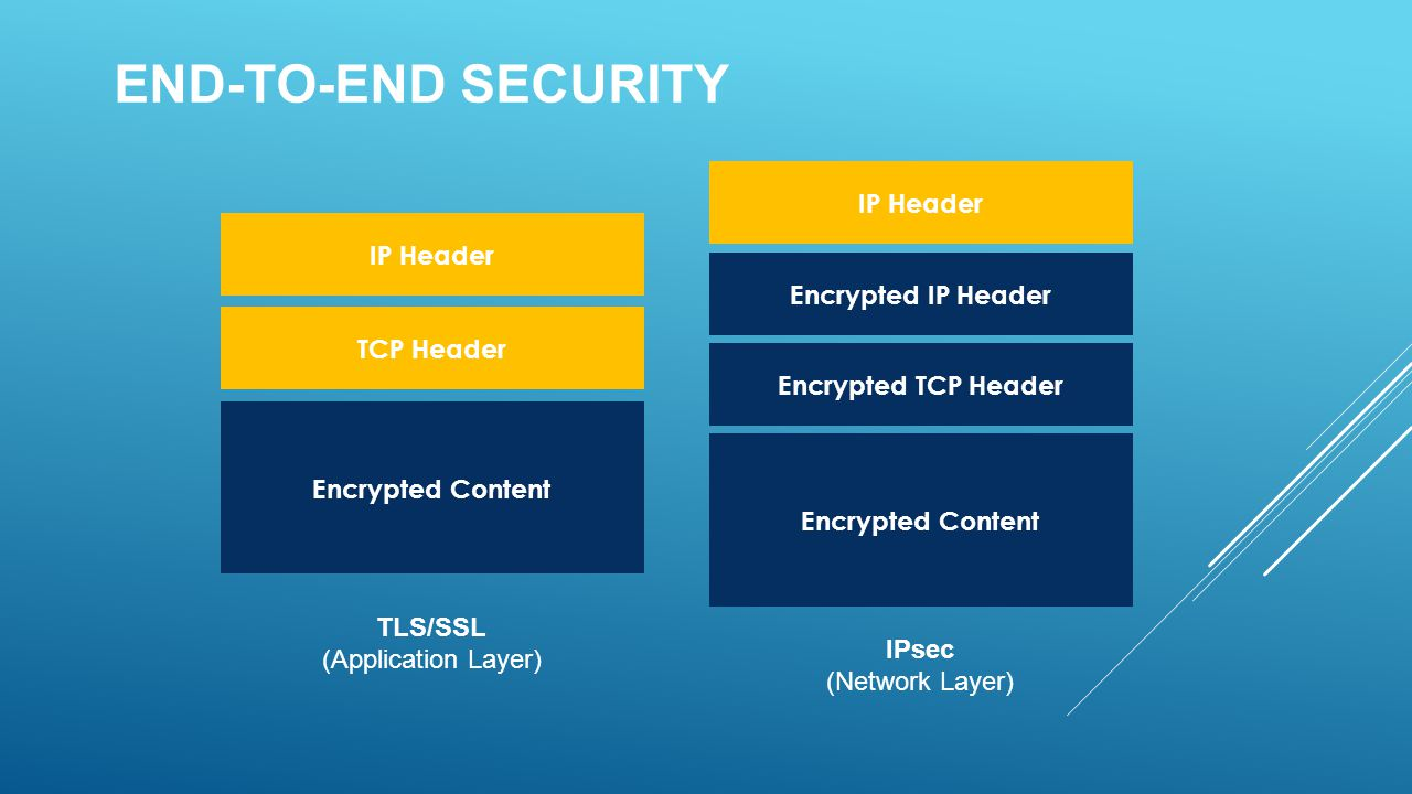 END-TO-END SECURITY Encrypted Content TCP Header IP Header Encrypted IP Header IP Header Encrypted Content Encrypted TCP Header TLS/SSL (Application L