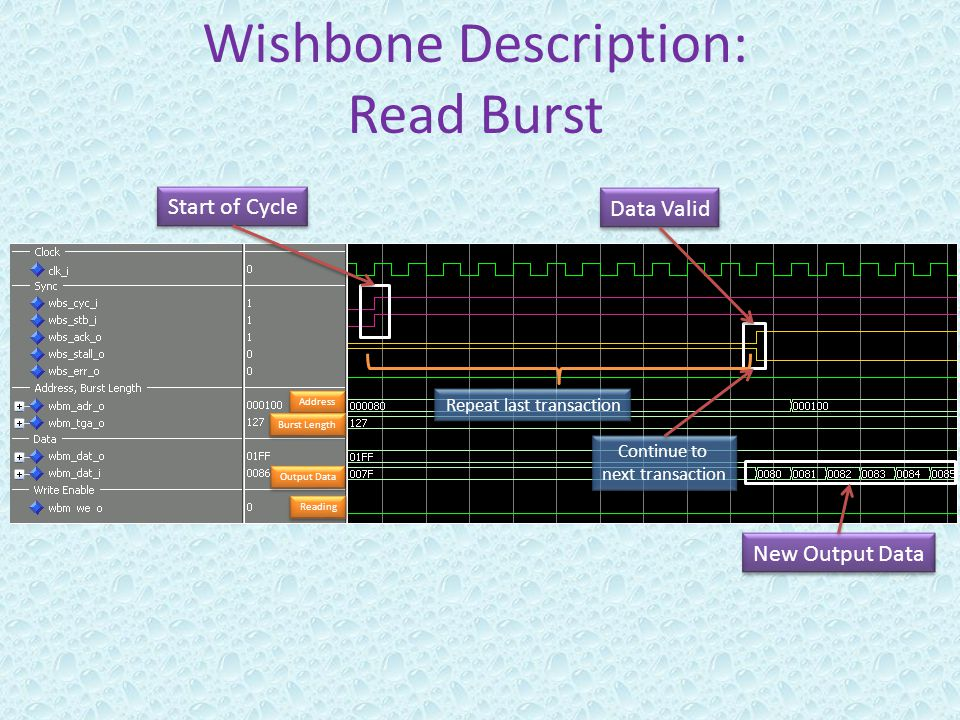 Wishbone Description: Read Burst Reading Address Burst Length Output Data Start of Cycle Data Valid Repeat last transaction Continue to next transaction Continue to next transaction New Output Data