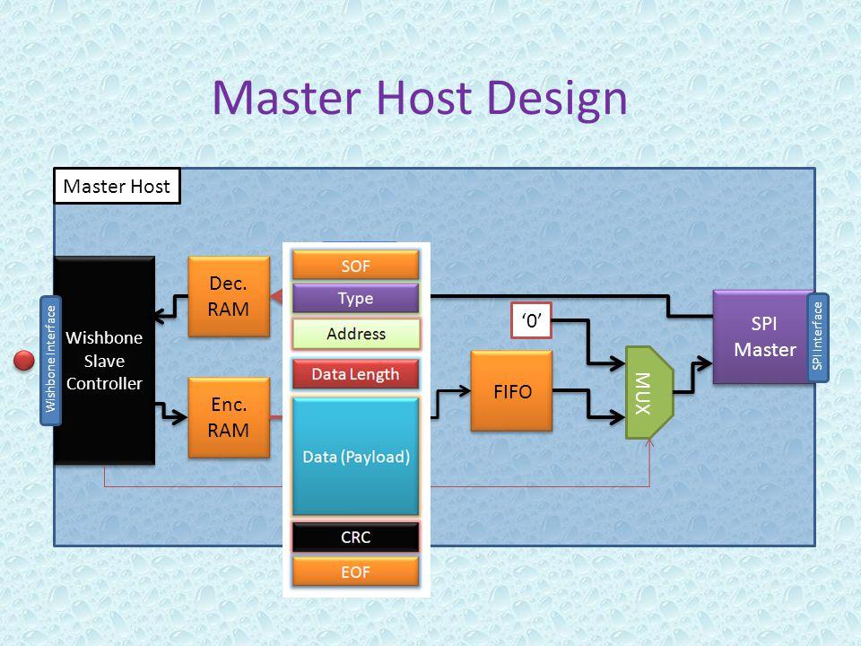 Master Host Design SPI Master SPI Master FIFO Wishbone Slave Controller Wishbone Slave Controller SPI Interface Wishbone Interface Master Host Dec.
