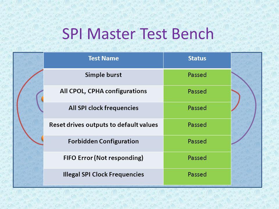 SPI Master Test Bench SPI Master (DUT) SPI Master (DUT) SPI InterfaceFIFOI interface Generator and Driver Generator and Driver Receiver 1 1 2 2 Genera