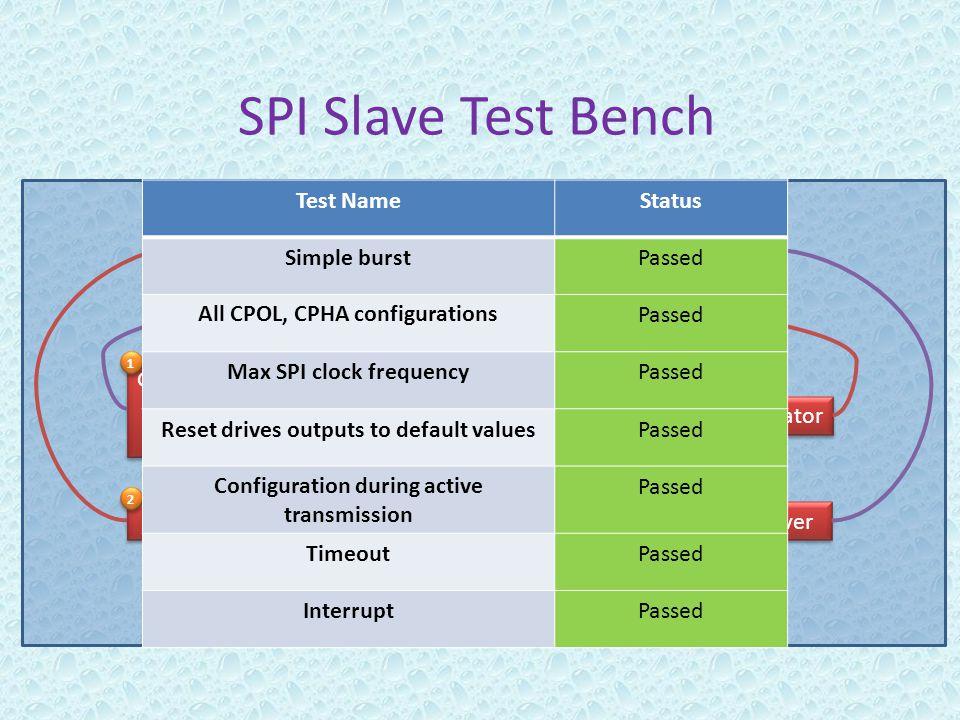 SPI Slave Test Bench SPI Slave (DUT) SPI Slave (DUT) SPI InterfaceFIFOI interface Generator and Driver Generator and Driver Receiver 1 1 2 2 Generator