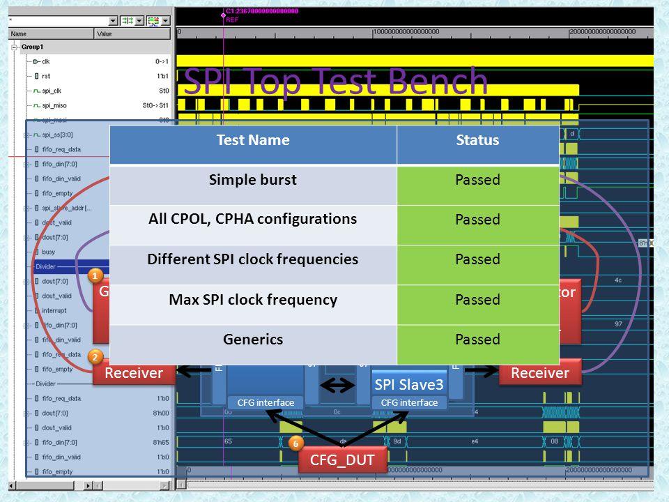 SPI Top Test Bench SPI Master SPI InterfaceFIFOI interface Generator and Driver Generator and Driver Receiver 1 1 2 2 Scoreboard 5 5 CFG interface CFG