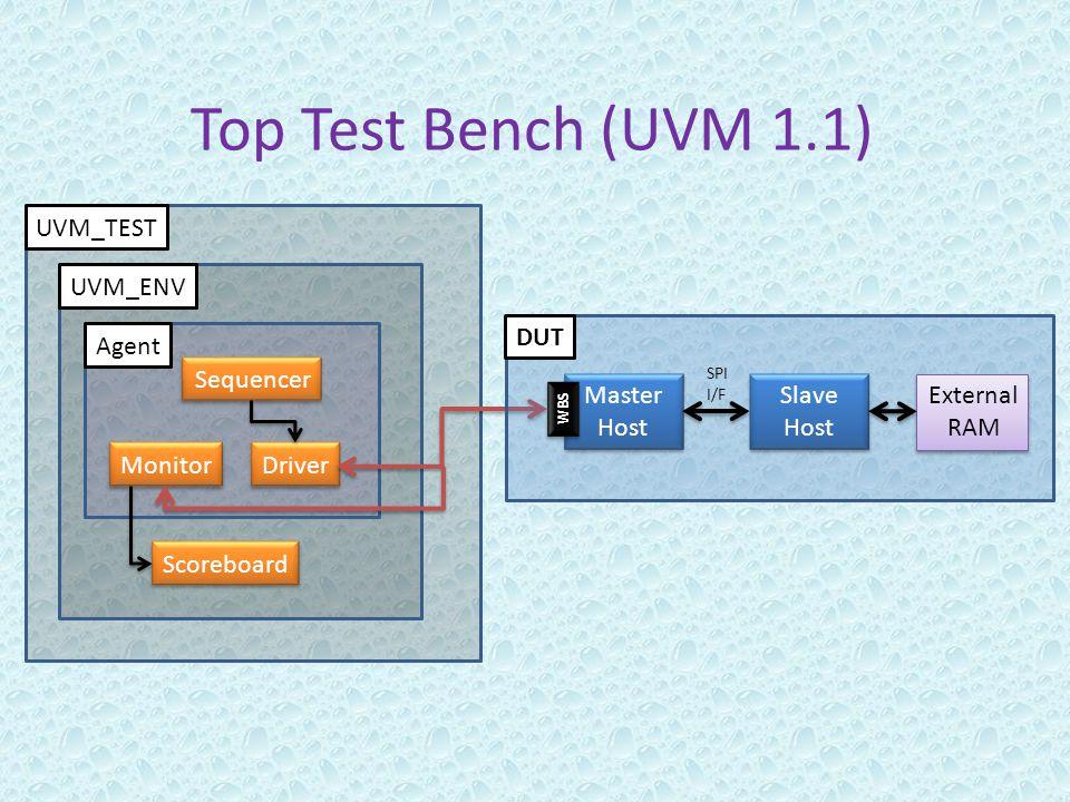 Driver Monitor Sequencer Agent Scoreboard UVM_ENV UVM_TEST Top Test Bench (UVM 1.1) Master Host Master Host Slave Host Slave Host SPI I/F External RAM External RAM WBS DUT