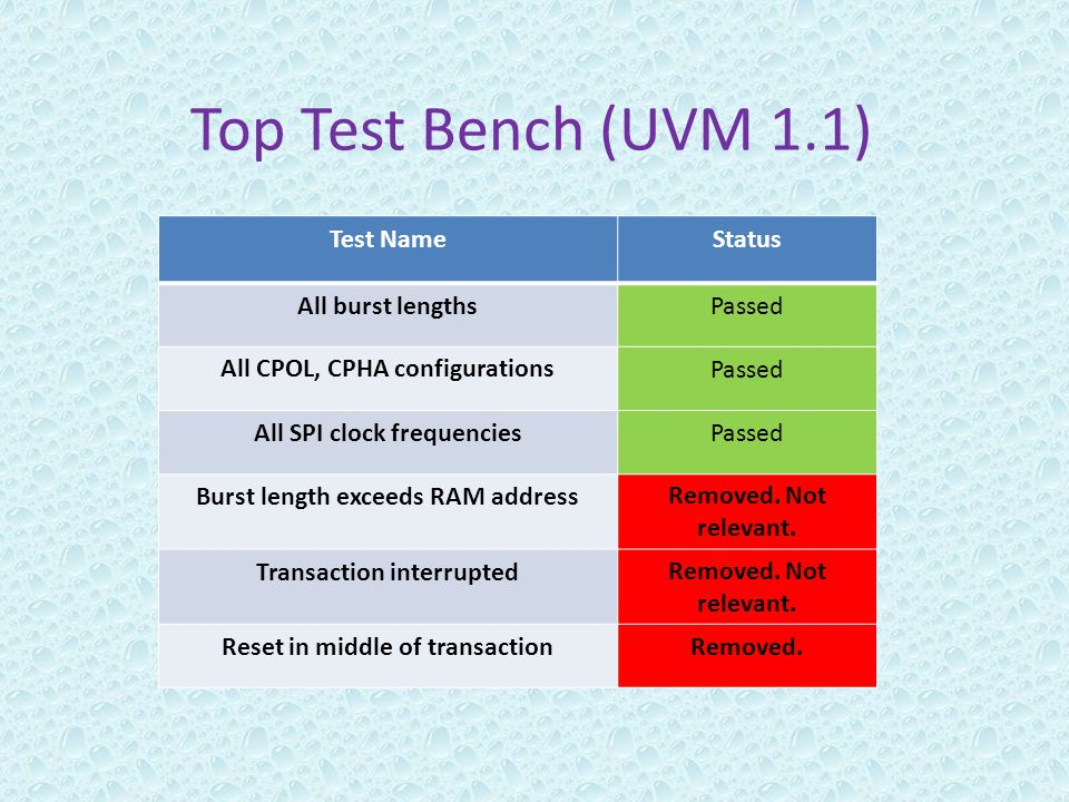 Top Test Bench (UVM 1.1) StatusTest Name PassedAll burst lengths PassedAll CPOL, CPHA configurations PassedAll SPI clock frequencies Removed. Not rele