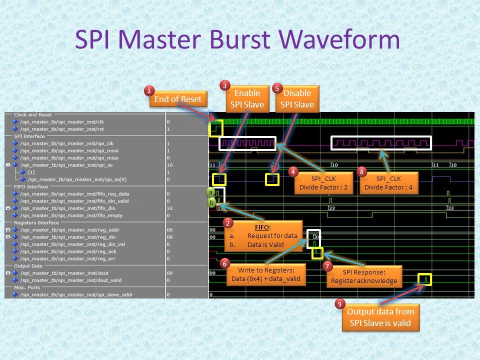 SPI Master Burst Waveform End of Reset Enable SPI Slave Enable SPI Slave Disable SPI Slave Disable SPI Slave SPI_CLK Divide Factor : 2 SPI_CLK Divide