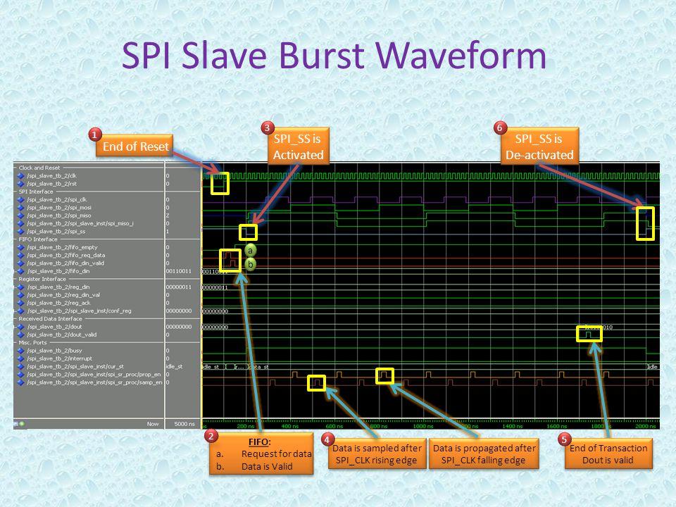 SPI Slave Burst Waveform FIFO: a.Request for data b.Data is Valid FIFO: a.Request for data b.Data is Valid End of Reset SPI_SS is De-activated SPI_SS is De-activated Data is sampled after SPI_CLK rising edge Data is sampled after SPI_CLK rising edge Data is propagated after SPI_CLK falling edge Data is propagated after SPI_CLK falling edge 4 a a b b SPI_SS is Activated SPI_SS is Activated 2 1 End of Transaction Dout is valid End of Transaction Dout is valid 36 5