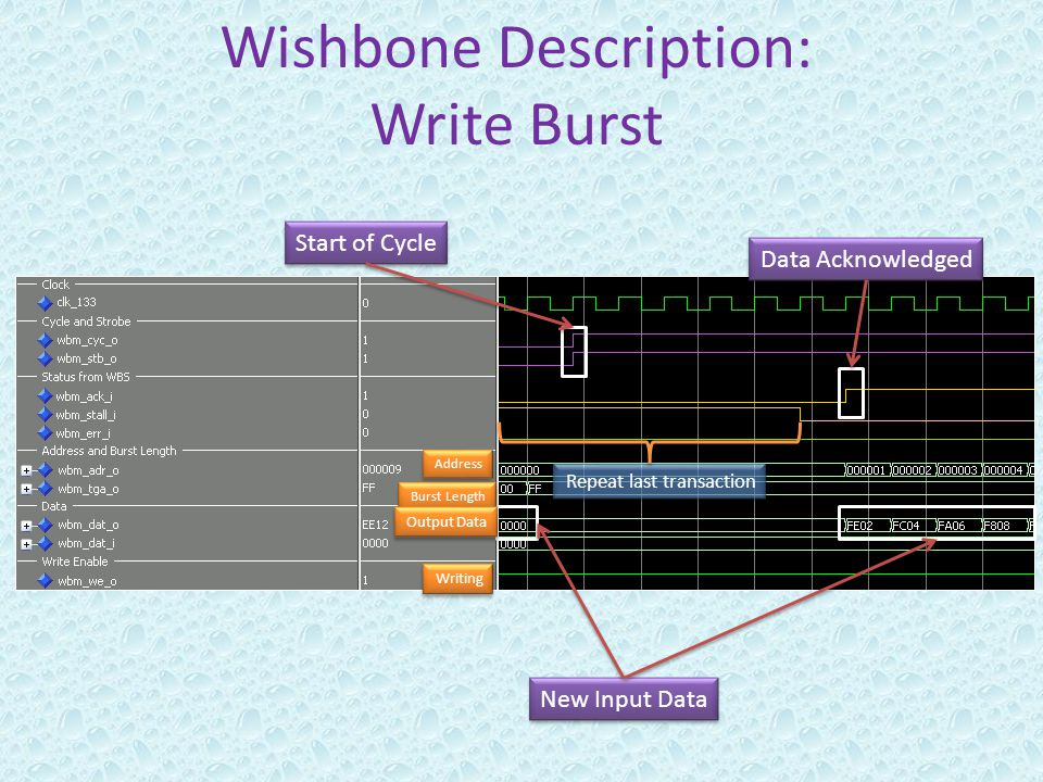 Wishbone Description: Write Burst Start of Cycle Data Acknowledged Repeat last transaction New Input Data Writing Address Burst Length Output Data