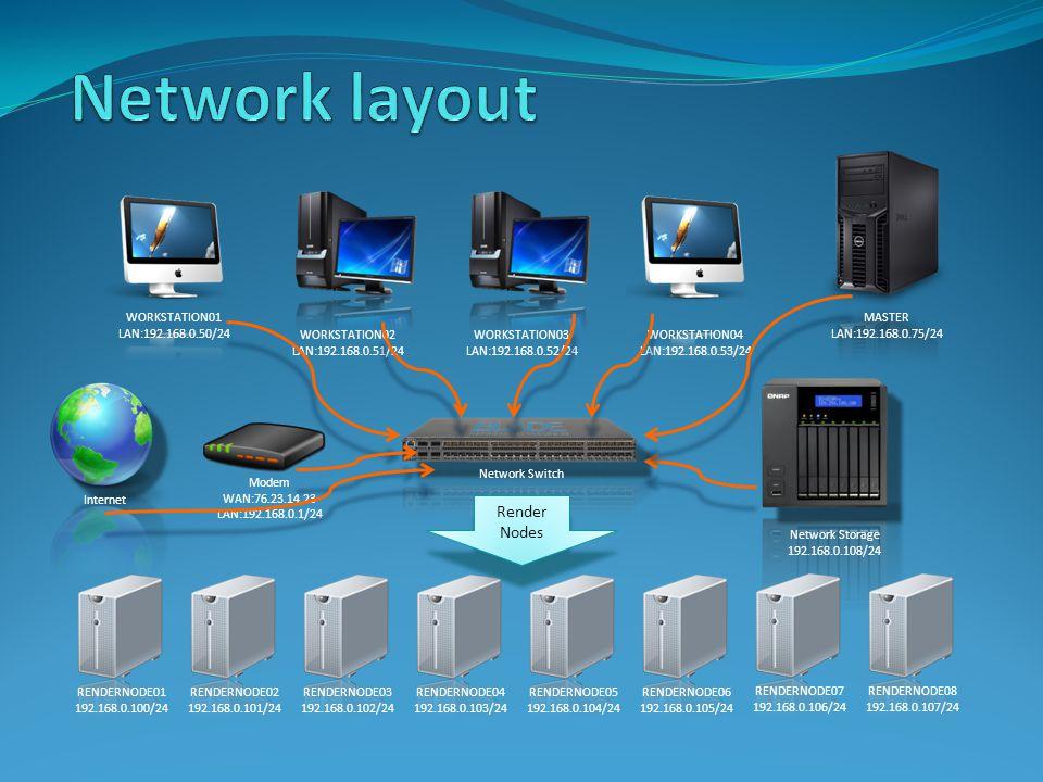 Network Switch RENDERNODE01 192.168.0.100/24 RENDERNODE02 192.168.0.101/24 RENDERNODE03 192.168.0.102/24 RENDERNODE04 192.168.0.103/24 RENDERNODE05 192.168.0.104/24 RENDERNODE06 192.168.0.105/24 RENDERNODE07 192.168.0.106/24 RENDERNODE08 192.168.0.107/24 Network Storage 192.168.0.108/24 WORKSTATION01 LAN:192.168.0.50/24 WORKSTATION02 LAN:192.168.0.51/24 WORKSTATION03 LAN:192.168.0.52/24 WORKSTATION04 LAN:192.168.0.53/24 Modem WAN:76.23.14.23 LAN:192.168.0.1/24 Internet MASTER LAN:192.168.0.75/24 Render Nodes Render Nodes