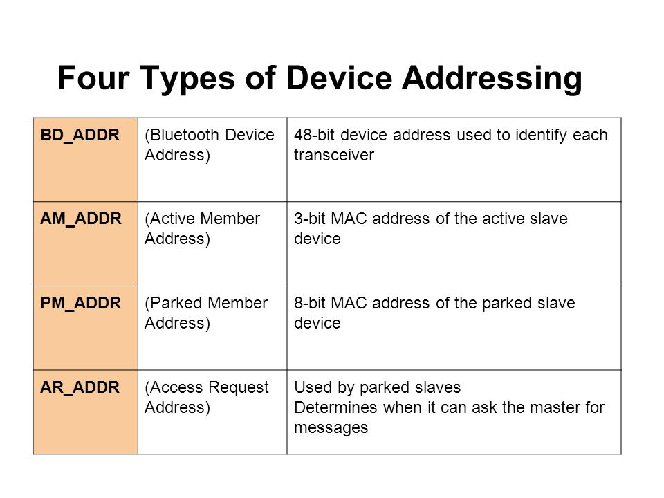 Four Types of Device Addressing BD_ADDR(Bluetooth Device Address) 48-bit device address used to identify each transceiver AM_ADDR(Active Member Addres