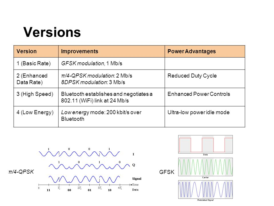 VersionImprovementsPower Advantages 1 (Basic Rate)GFSK modulation, 1 Mb/s 2 (Enhanced Data Rate) π/4-QPSK modulation: 2 Mb/s 8DPSK modulation: 3 Mb/s