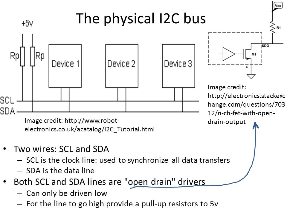 The physical I2C bus Two wires: SCL and SDA – SCL is the clock line: used to synchronize all data transfers – SDA is the data line Both SCL and SDA li