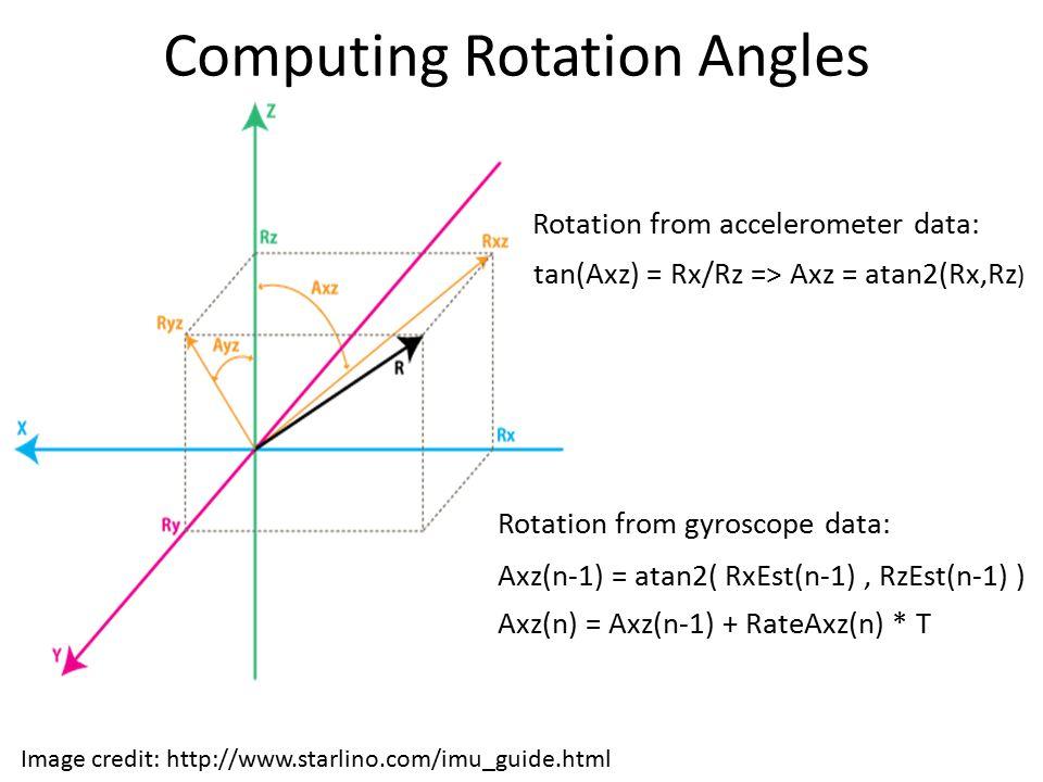 Computing Rotation Angles tan(Axz) = Rx/Rz => Axz = atan2(Rx,Rz ) Axz(n-1) = atan2( RxEst(n-1), RzEst(n-1) ) Axz(n) = Axz(n-1) + RateAxz(n) * T Image