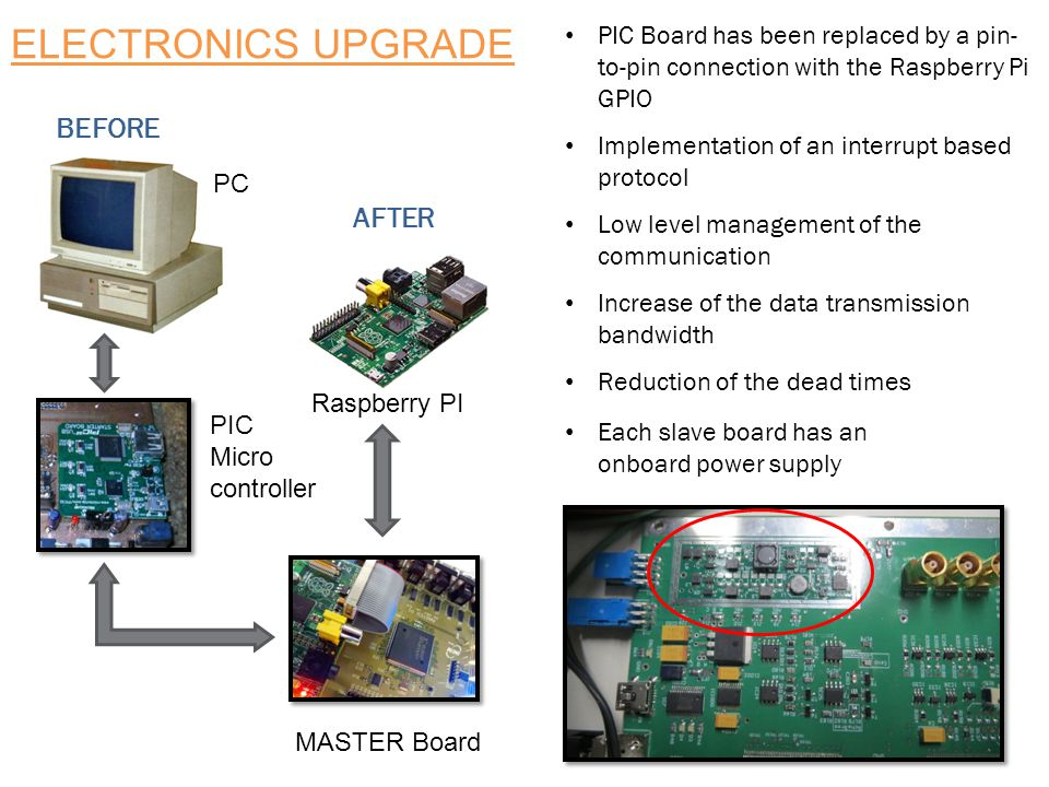 FRONT-END ELECTRONICS  Low power consumption Application-Specific Integrated Circuit EASIROC  Each slave board is programmed and read by the FPGA controller assembled on the master board  12 slave boards are controlled by a single master board  Data flows are managed by the low level protocol that links the telescope electronics to the PC through the GPIO port  A monitoring board reads each couple of PT1000 thermosensors mounted on the SiPMs board  Room conditions are constantly monitored with a thermo- hygrometer connected to the PC muNet Slow Control Master Pi Board Slave Board 32 x SiPMs Slave Board 32 x SiPMs Slave Board 32 x SiPMs … … …